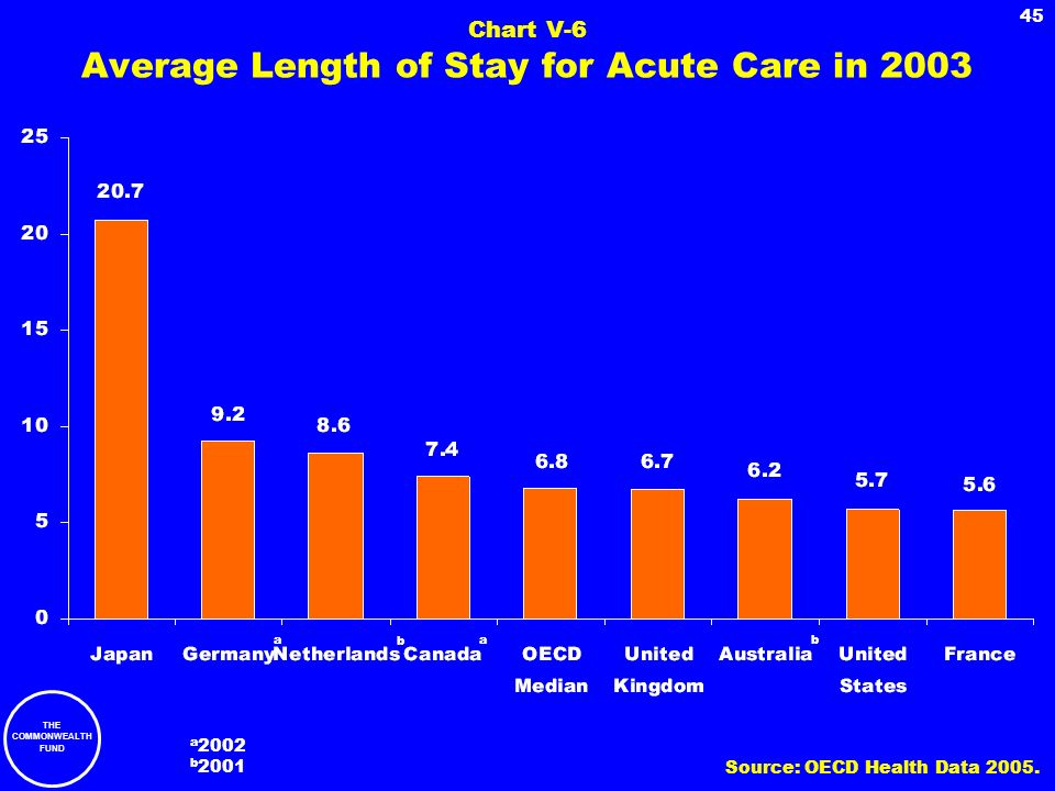 Chart V-6 Average Length of Stay for Acute Care in 2003
