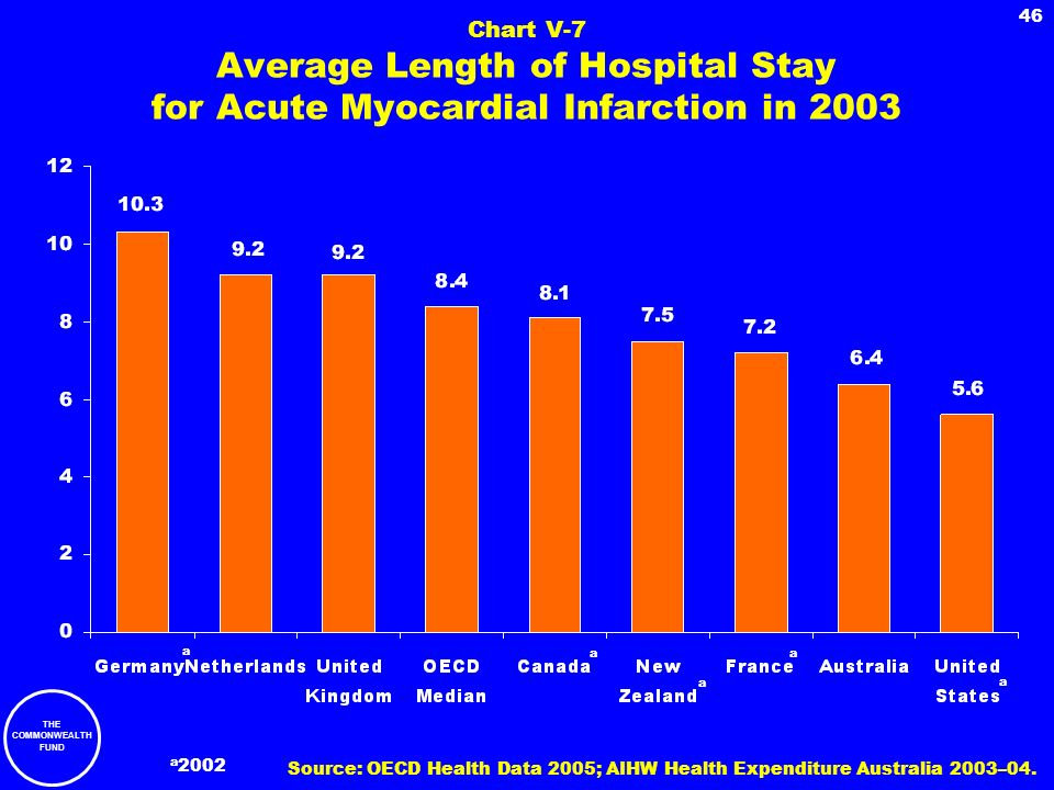Chart V-7 Average Length of Hospital Stay for Acute Myocardial Infarction in 2003