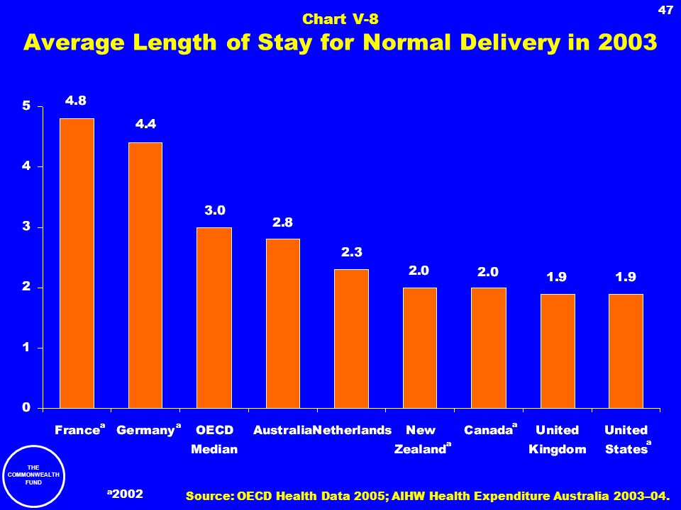Chart V-8 Average Length of Stay for Normal Delivery in 2003