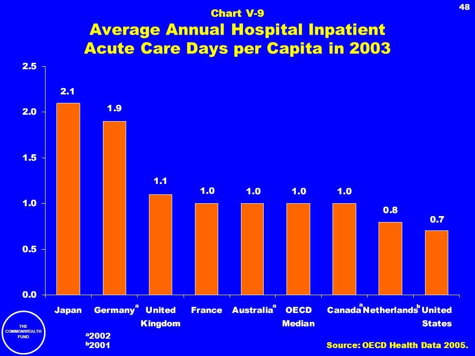 Chart V-9 Average Annual Hospital Inpatient Acute Care Days per Capita in 2003