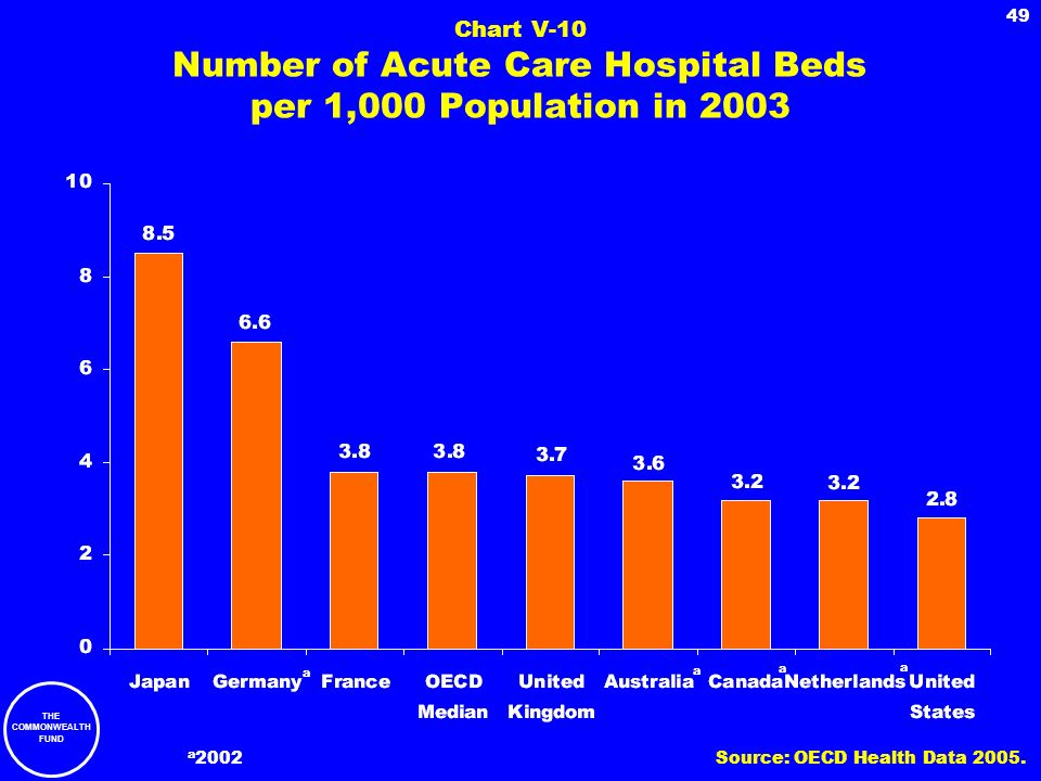 Chart V-10 Number of Acute Care Hospital Beds per 1,000 Population in 2003