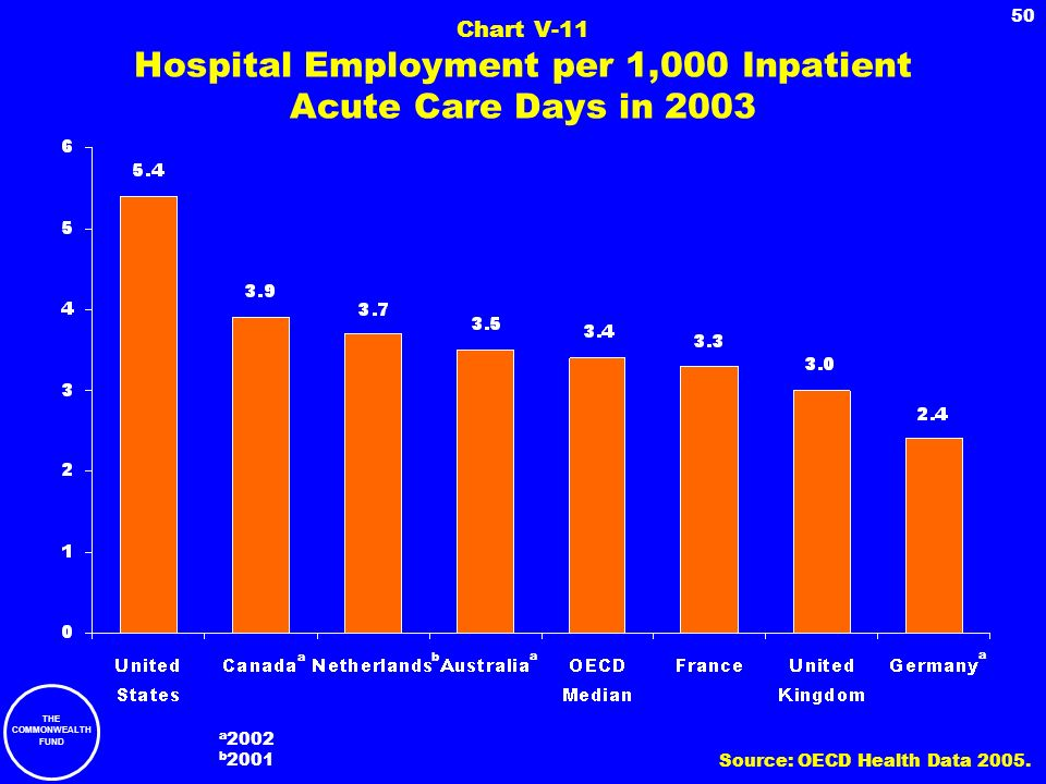 Chart V-11 Hospital Employment per 1,000 Inpatient Acute Care Days in 2003