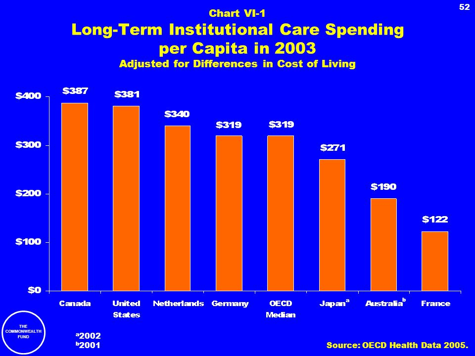 Chart VI-1 Long-Term Institutional Care Spending per Capita in 2003 Adjusted for Differences in Cost of Living