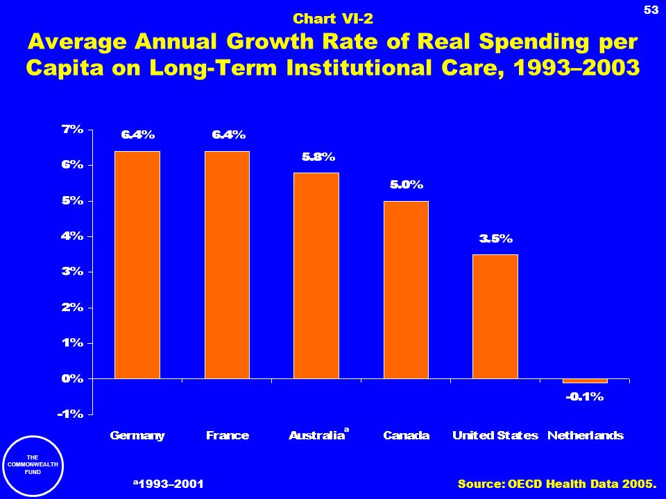 Chart VI-2 Average Annual Growth Rate of Real Spending per Capita on Long-Term Institutional Care, 1993–2003