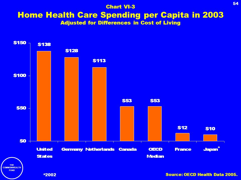 Chart VI-3 Home Health Care Spending per Capita in 2003 Adjusted for Differences in Cost of Living