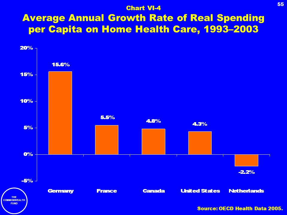 Chart VI-4 Average Annual Growth Rate of Real Spending per Capita on Home Health Care, 1993–2003