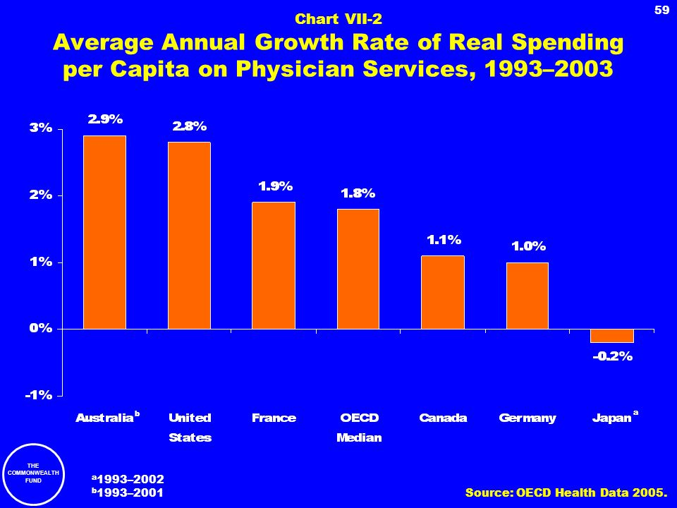 Chart VII-2 Average Annual Growth Rate of Real Spending per Capita on Physician Services, 1993–2003