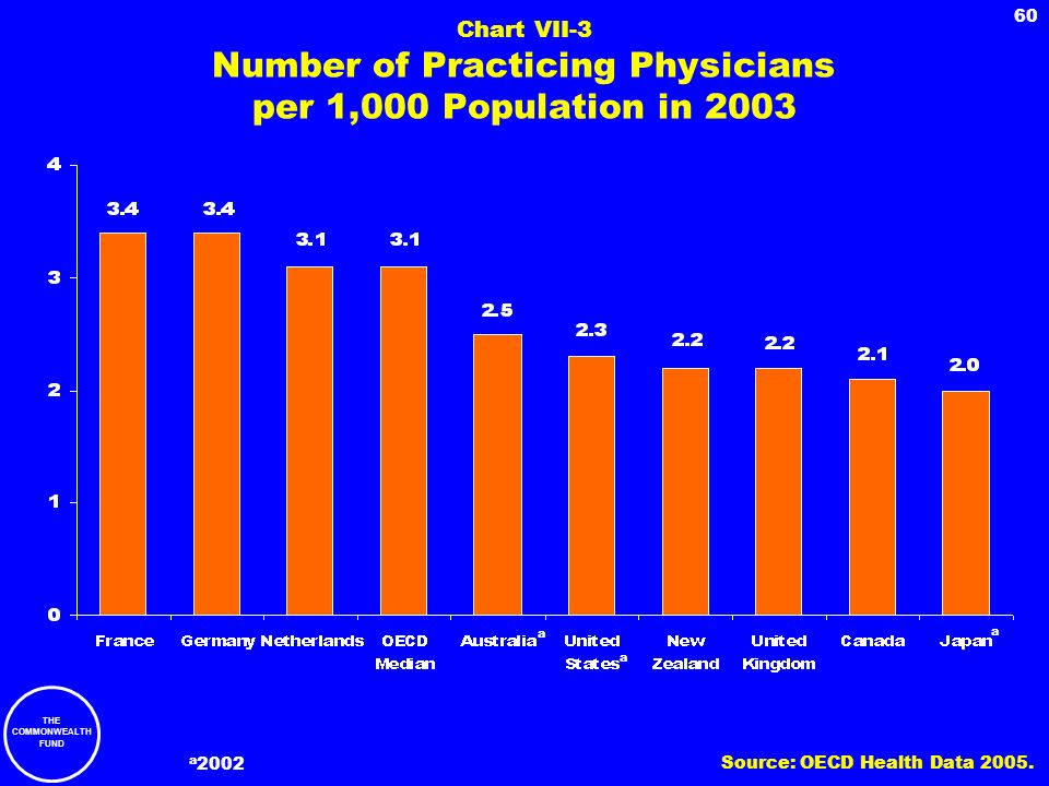 Chart VII-3 Number of Practicing Physicians per 1,000 Population in 2003