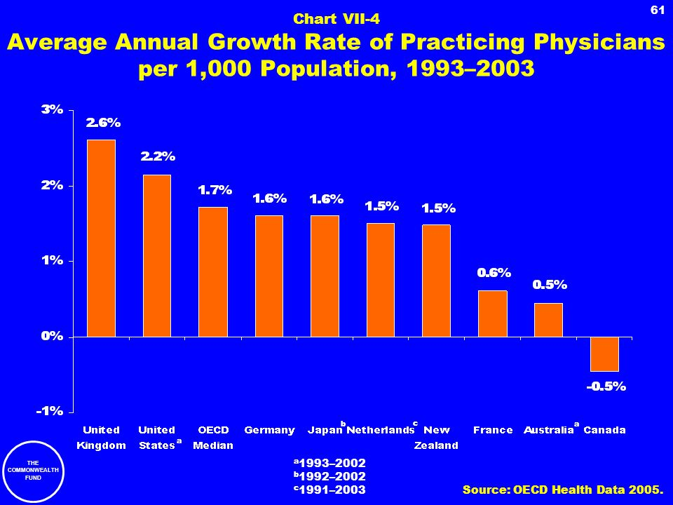 Chart VII-4 Average Annual Growth Rate of Practicing Physicians per 1,000 Population, 1993–2003