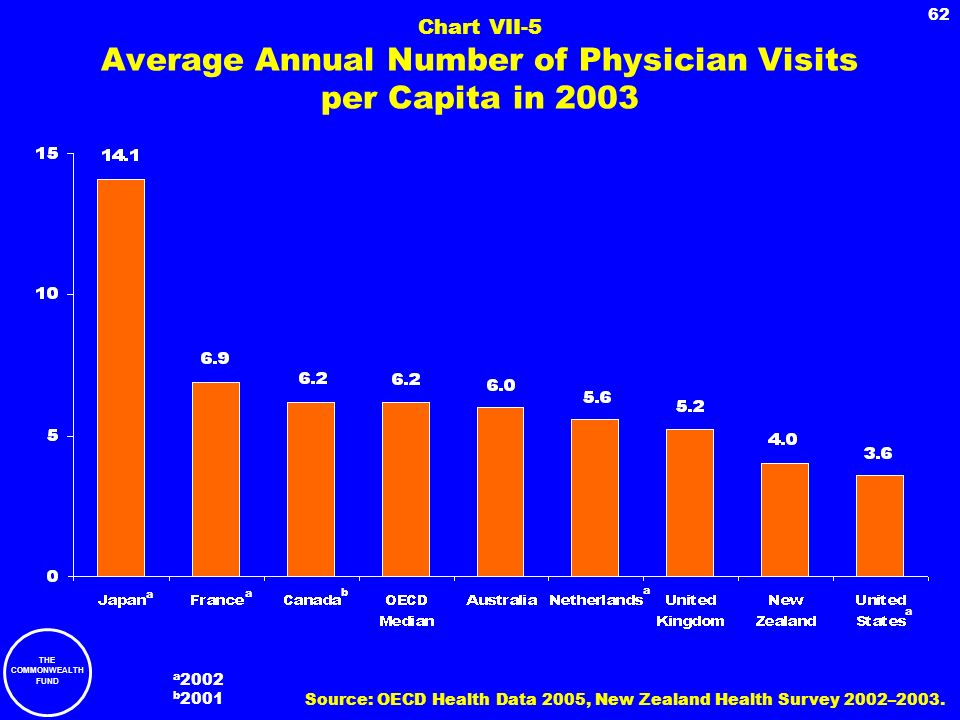 Chart VII-5 Average Annual Number of Physician Visits per Capita in 2003