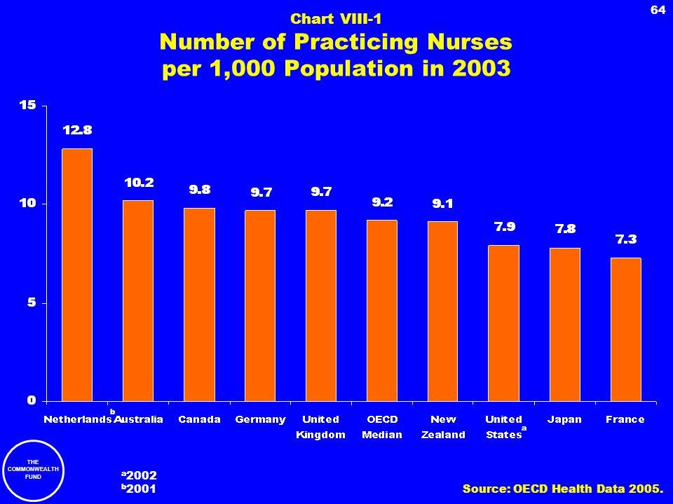 Chart VIII-1 Number of Practicing Nurses per 1,000 Population in 2003