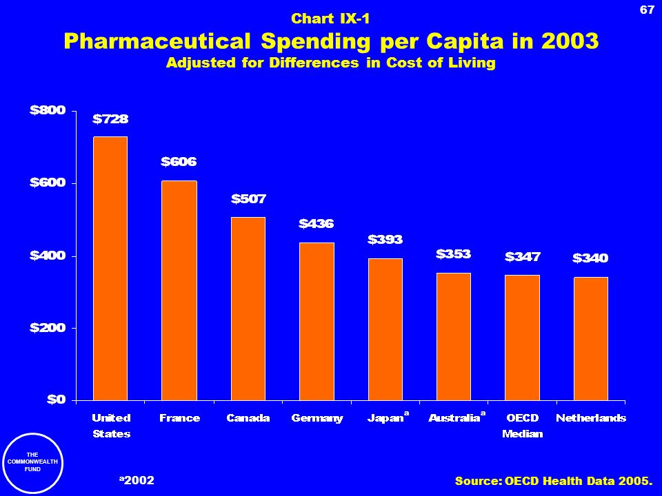 Chart IX-1 Pharmaceutical Spending per Capita in 2003 Adjusted for Differences in Cost of Living