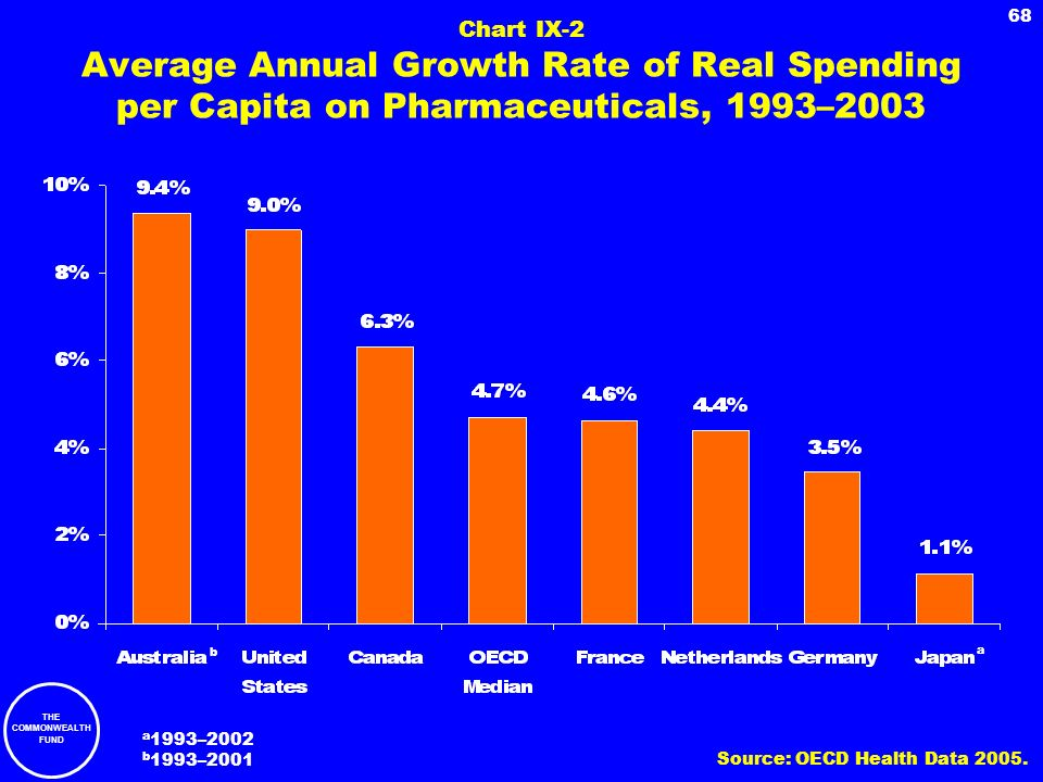 Chart IX-2 Average Annual Growth Rate of Real Spending per Capita on Pharmaceuticals, 1993–2003