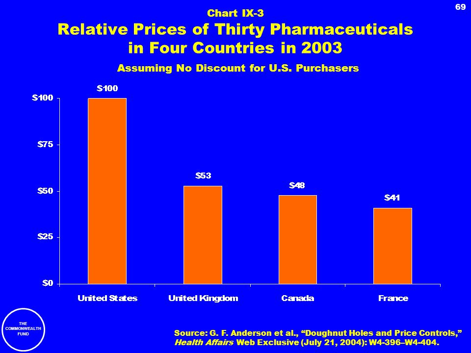 Chart IX-3 Relative Prices of Thirty Pharmaceuticals in Four Countries in 2003 Assuming No Discount for U.S. Purchasers