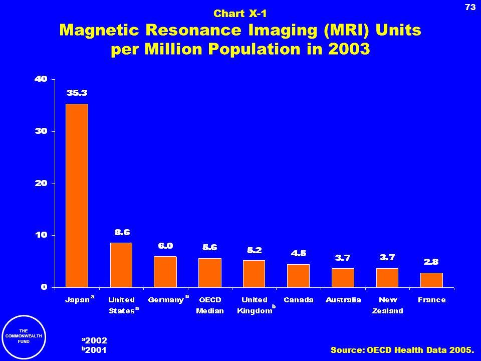 Chart X-1 Magnetic Resonance Imaging (MRI) Units per Million Population in 2003