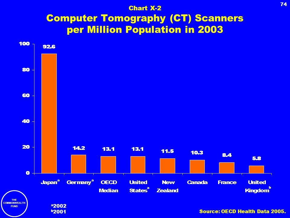 Chart X-2 Computer Tomography (CT) Scanners per Million Population in 2003