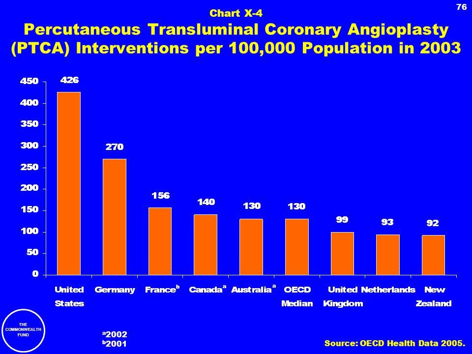 Chart X-4 Percutaneous Transluminal Coronary Angioplasty (PTCA) Interventions per 100,000 Population in 2003
