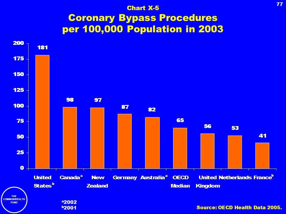 Chart X-5 Coronary Bypass Procedures per 100,000 Population in 2003