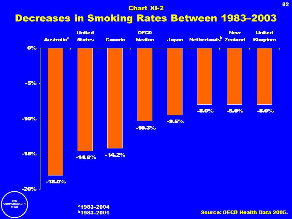Chart XI-2 Decreases in Smoking Rates Between 1983–2003