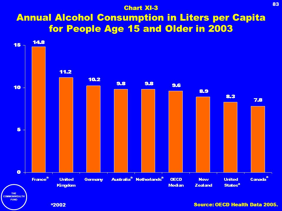 Chart XI-3 Annual Alcohol Consumption in Liters per Capita for People Age 15 and Older in 2003