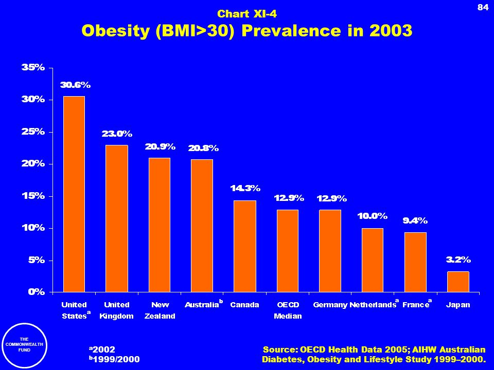 Chart XI-4 Obesity (BMI>30) Prevalence in 2003