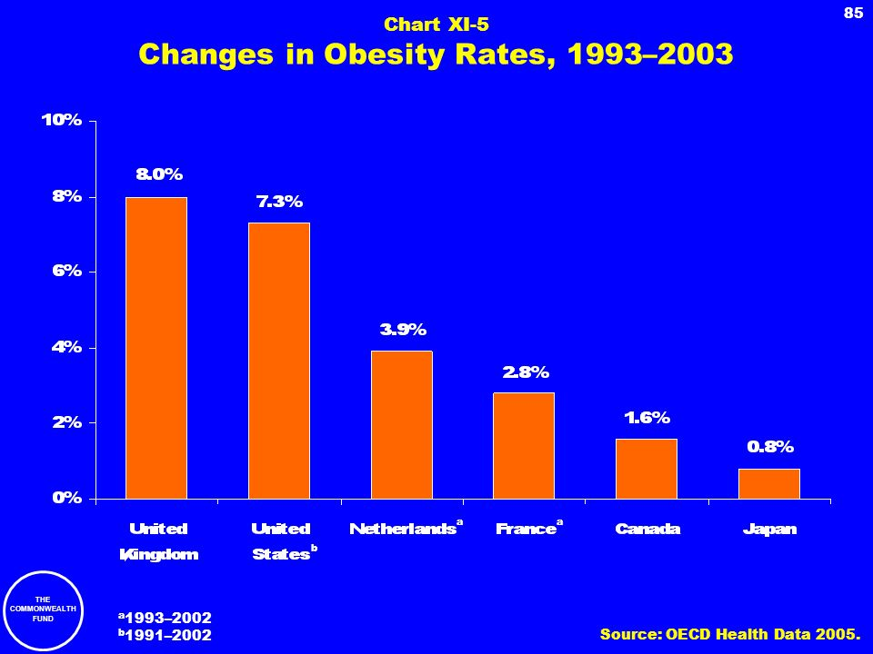 Chart XI-5 Changes in Obesity Rates, 1993–2003