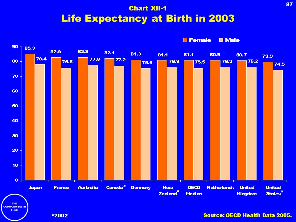 Chart XII-1 Life Expectancy at Birth in 2003