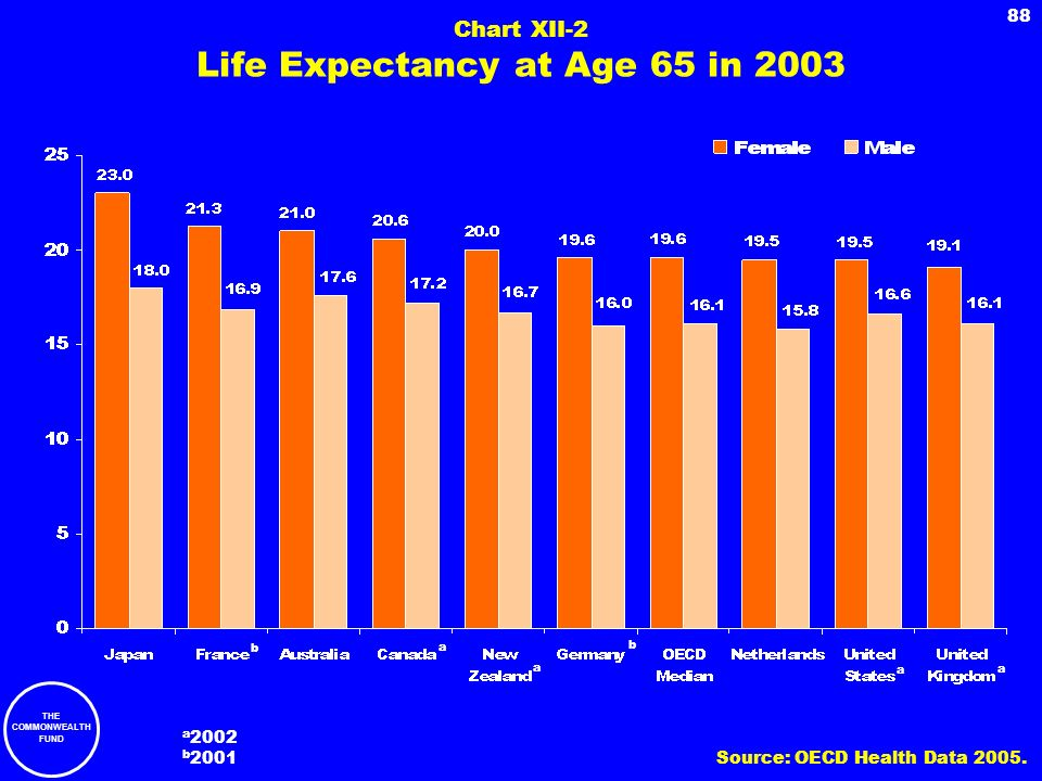 Chart XII-2 Life Expectancy at Age 65 in 2003