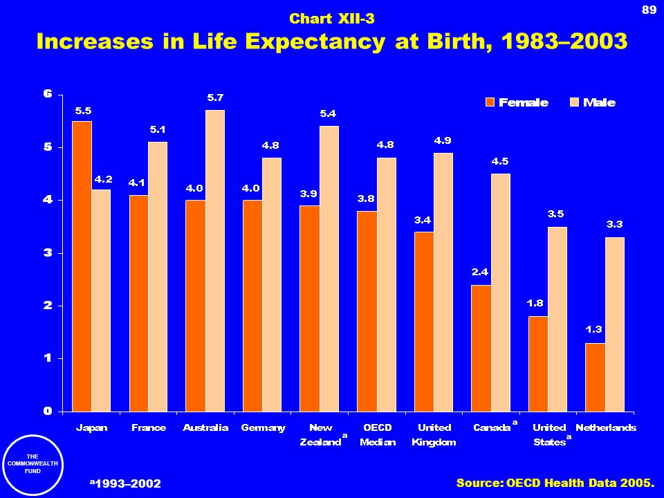 Chart XII-3 Increases in Life Expectancy at Birth, 1983–2003