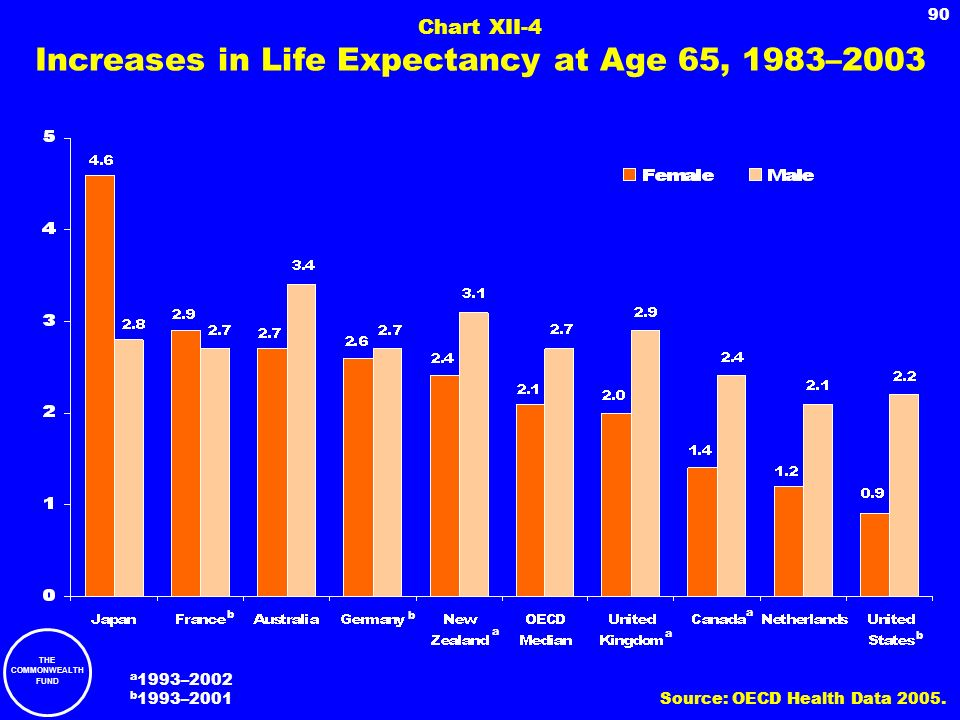 Chart XII-4 Increases in Life Expectancy at Age 65, 1983–2003