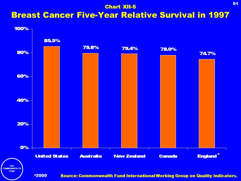 Chart XII-5 Breast Cancer Five-Year Relative Survival in 1997