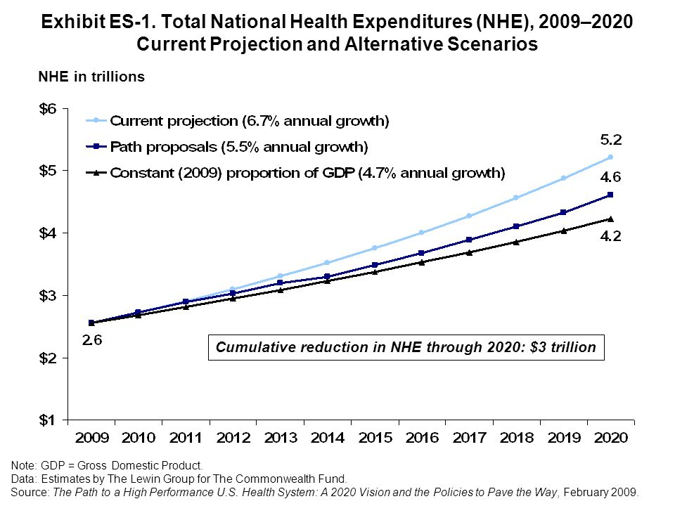 Exhibit ES-1. Total National Health Expenditures (NHE), 2009–2020 Current Projection and Alternative Scenarios