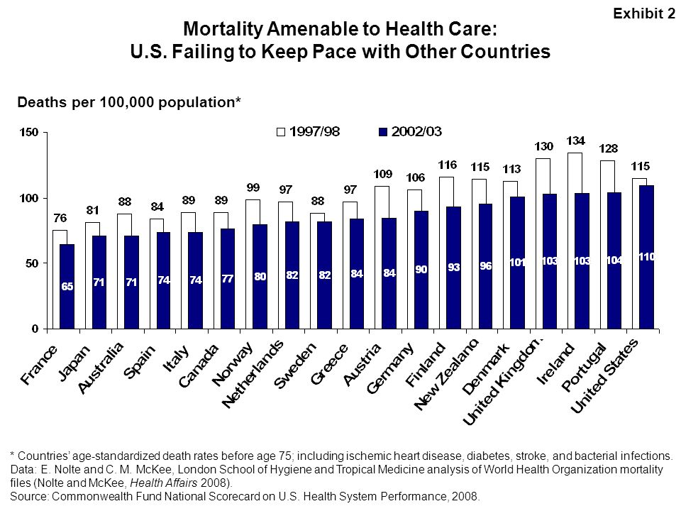 Exhibit 2 Mortality Amenable to Health Care: U.S. Failing to Keep Pace with Other Countries. Deaths per 100,000 population*