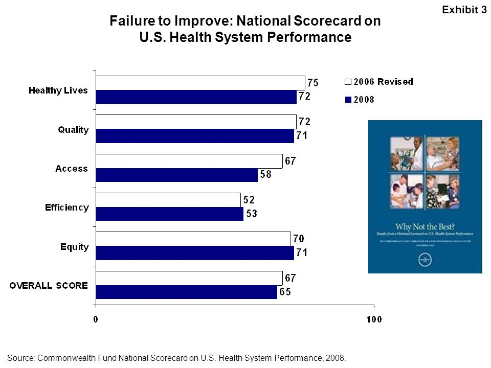 Exhibit 3 Failure to Improve: National Scorecard on U.S. Health System Performance.