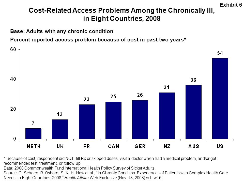 Exhibit 6 Cost-Related Access Problems Among the Chronically Ill, in Eight Countries, 2008. Base: Adults with any chronic condition.