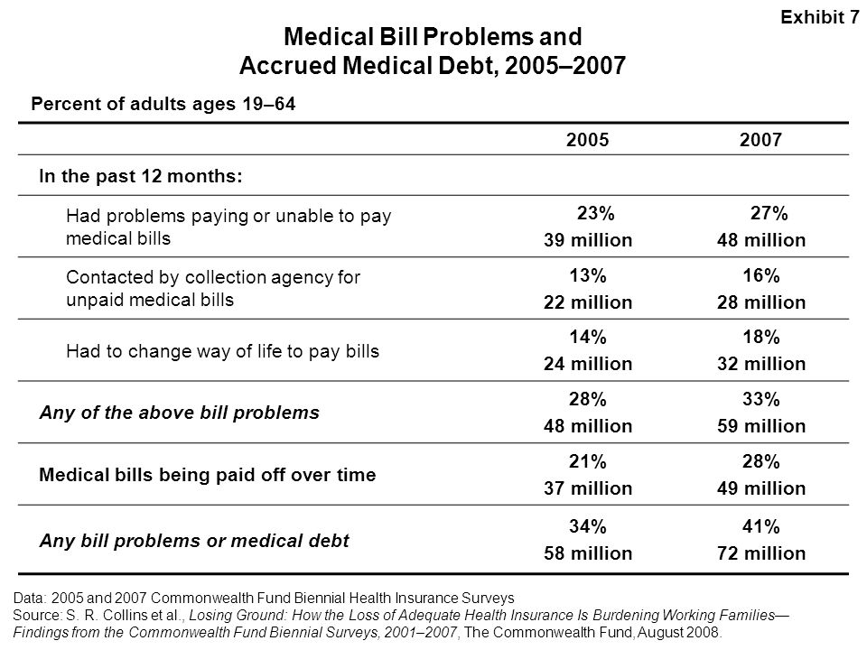Medical Bill Problems and Accrued Medical Debt, 2005–2007