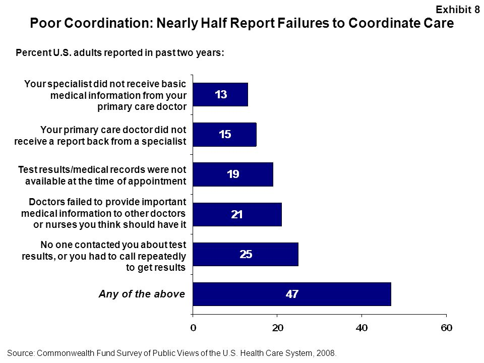 Poor Coordination: Nearly Half Report Failures to Coordinate Care