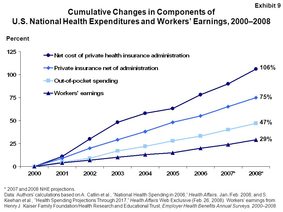 Exhibit 9 Cumulative Changes in Components of U.S. National Health Expenditures and Workers' Earnings, 2000–2008.