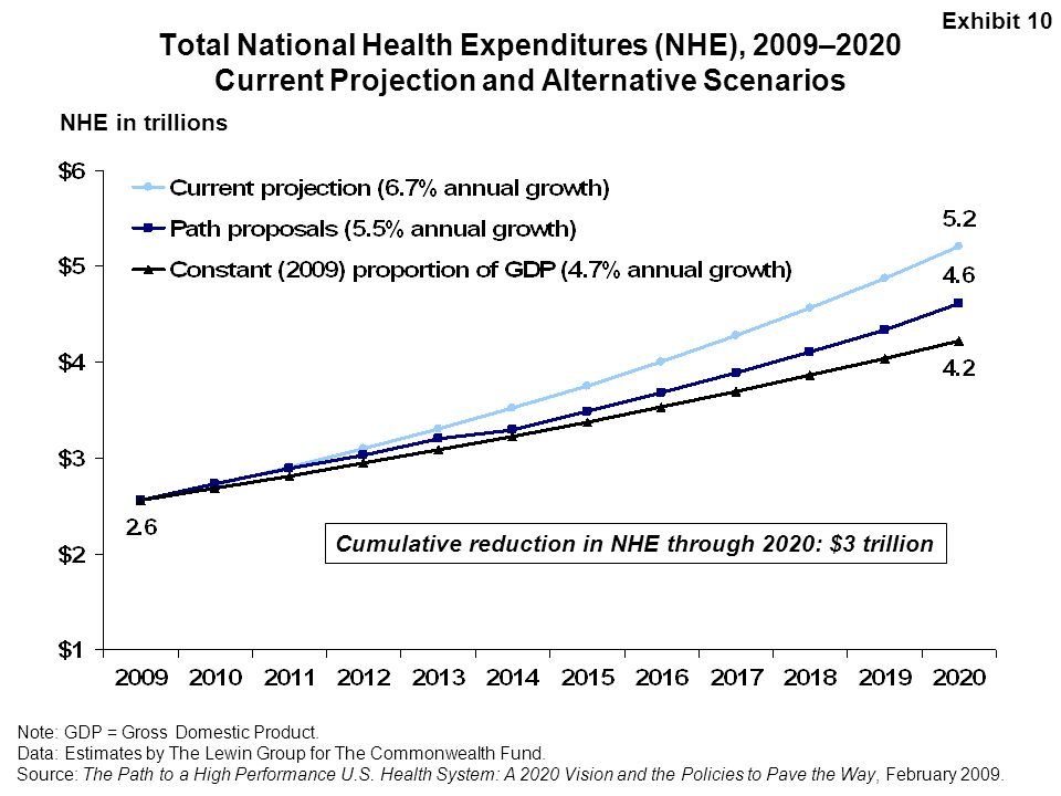 Exhibit 10 Total National Health Expenditures (NHE), 2009–2020 Current Projection and Alternative Scenarios.