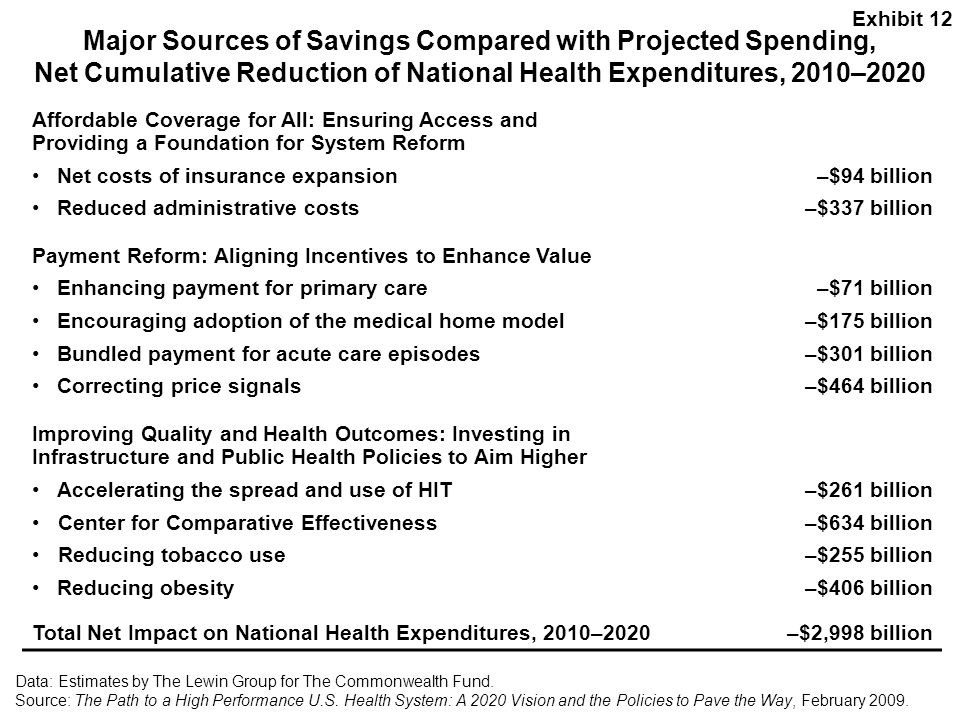 Exhibit 12 Major Sources of Savings Compared with Projected Spending, Net Cumulative Reduction of National Health Expenditures, 2010–2020.