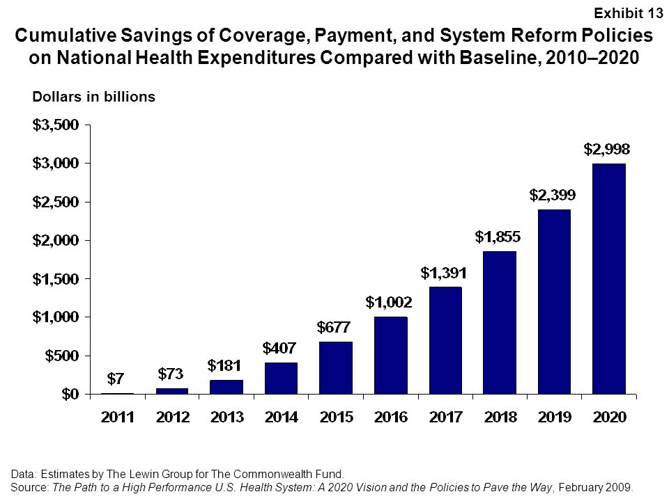 Exhibit 13 Cumulative Savings of Coverage, Payment, and System Reform Policies on National Health Expenditures Compared with Baseline, 2010–2020.