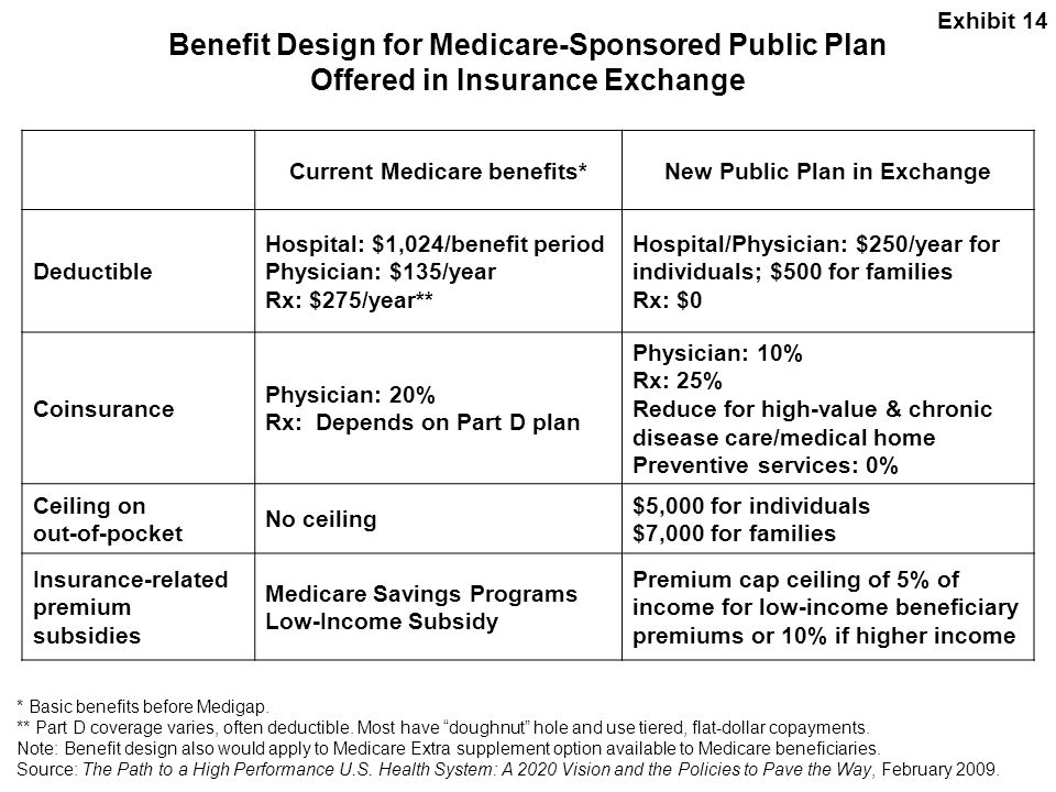 Current Medicare benefits* New Public Plan in Exchange