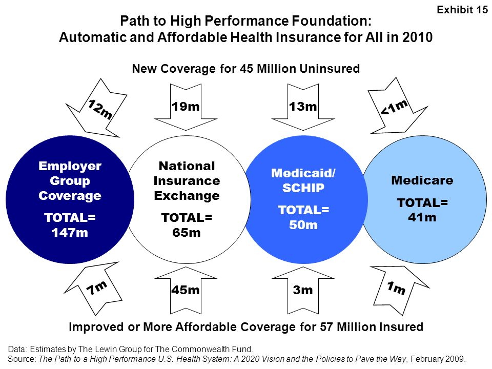 Exhibit 15 Path to High Performance Foundation: Automatic and Affordable Health Insurance for All in 2010.