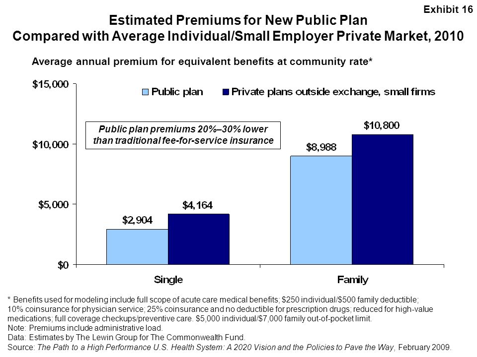 Exhibit 16 Estimated Premiums for New Public Plan Compared with Average Individual/Small Employer Private Market, 2010.