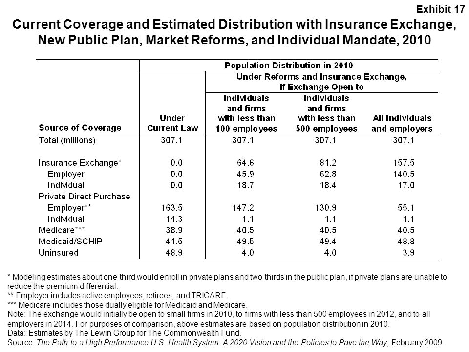 Exhibit 17 Current Coverage and Estimated Distribution with Insurance Exchange, New Public Plan, Market Reforms, and Individual Mandate, 2010.
