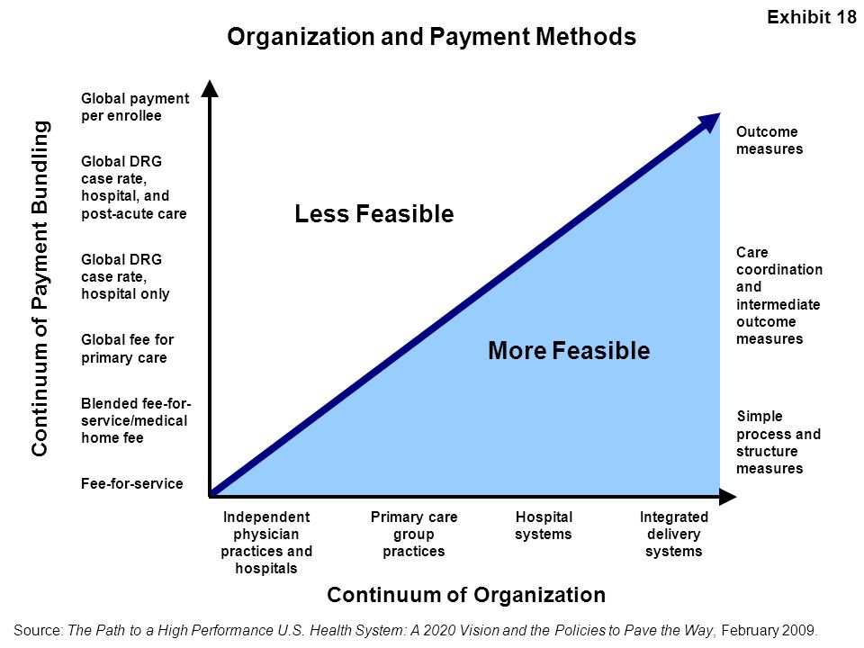 Organization and Payment Methods