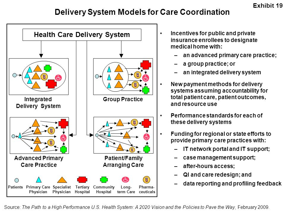 Delivery System Models for Care Coordination