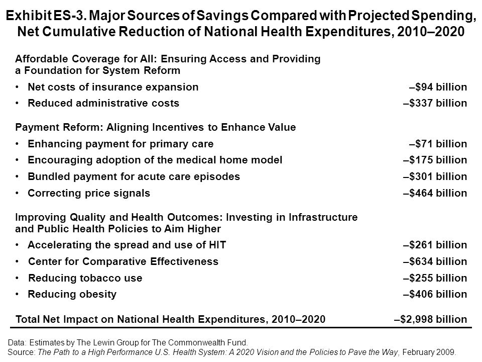 Exhibit ES-3. Major Sources of Savings Compared with Projected Spending, Net Cumulative Reduction of National Health Expenditures, 2010–2020