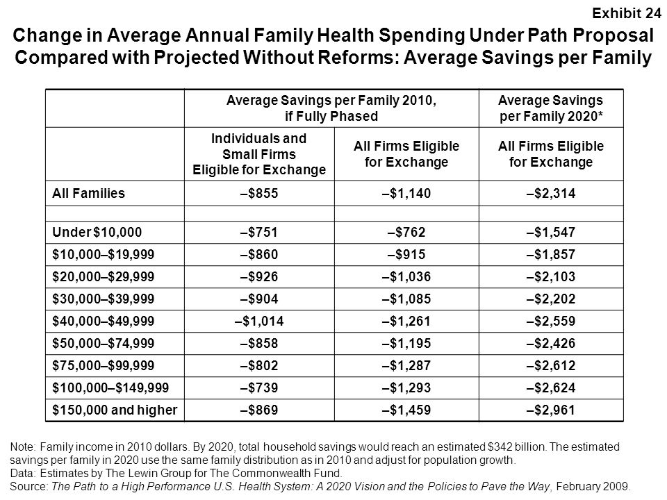 Exhibit 24 Change in Average Annual Family Health Spending Under Path Proposal Compared with Projected Without Reforms: Average Savings per Family.