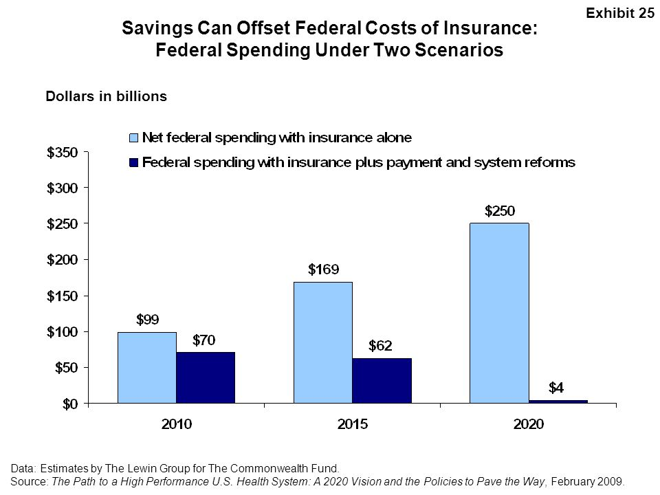 Exhibit 25 Savings Can Offset Federal Costs of Insurance: Federal Spending Under Two Scenarios. Dollars in billions.